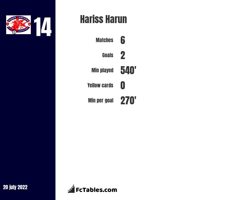 Hariss Harun infographic