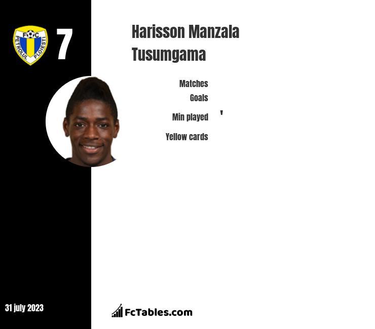 Harisson Manzala Tusumgama infographic