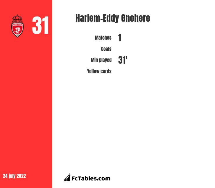 Harlem-Eddy Gnohere infographic statistics for Steaua Bucuresti