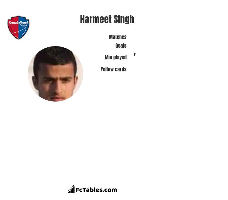 Harmeet Singh infographic