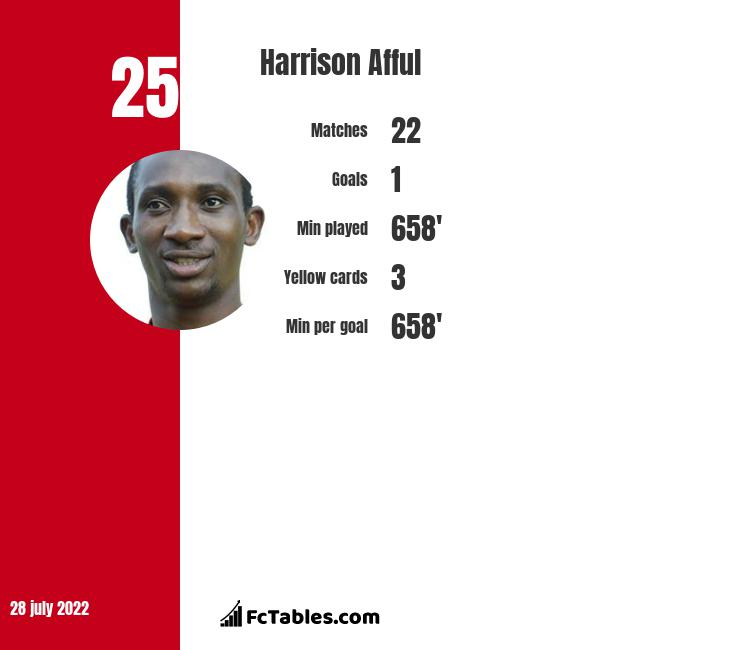 Harrison Afful infographic