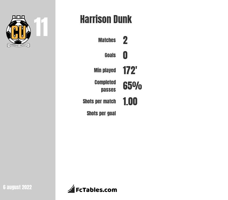 Harrison Dunk infographic