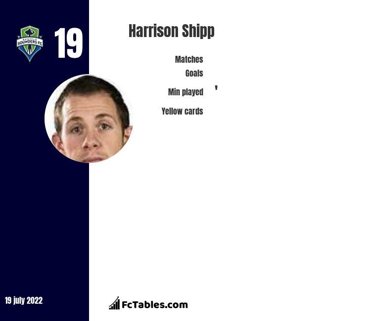 Harrison Shipp infographic statistics for Seattle Sounders FC