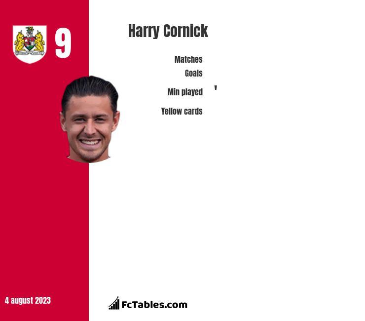 Harry Cornick infographic