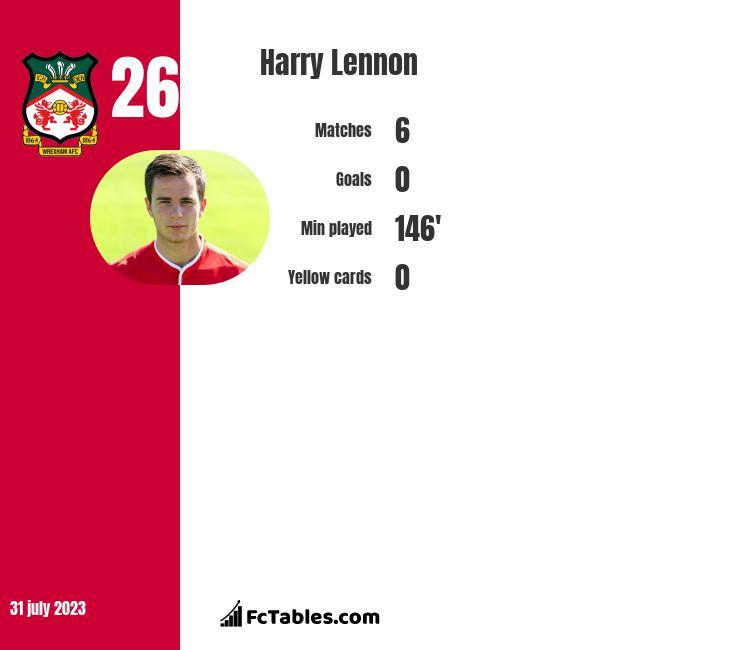 Harry Lennon infographic