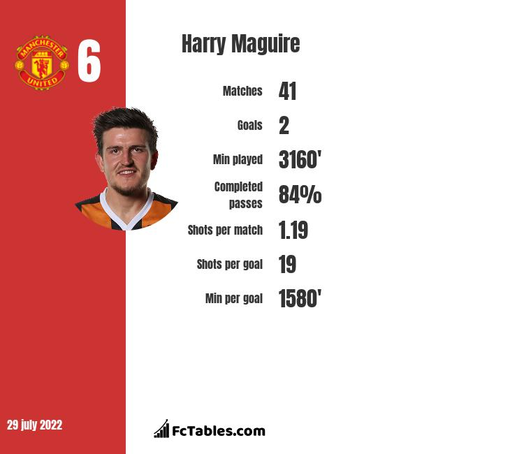 Harry Maguire infographic statistics for Manchester United