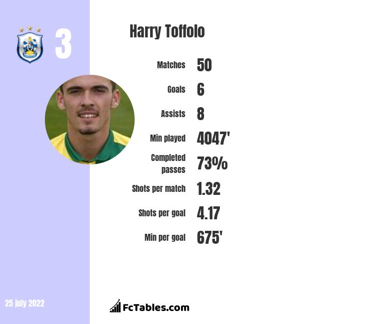 Harry Toffolo infographic