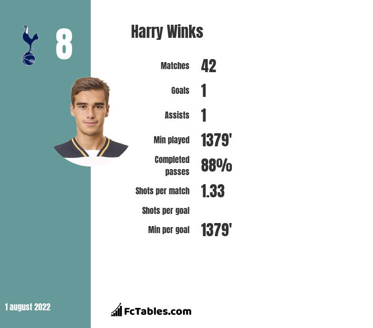 Harry Winks infographic