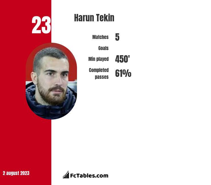 Harun Tekin infographic