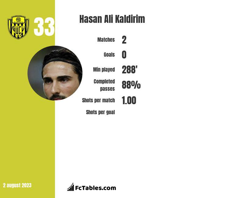 Hasan Ali Kaldirim infographic
