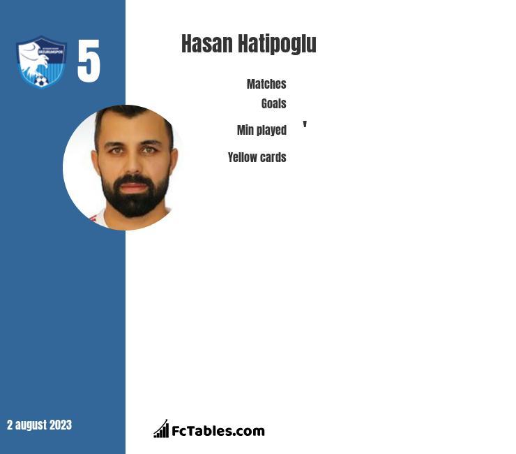 Hasan Hatipoglu infographic