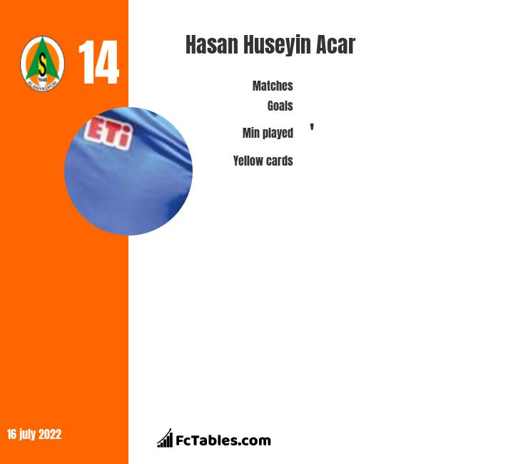 Hasan Huseyin Acar infographic