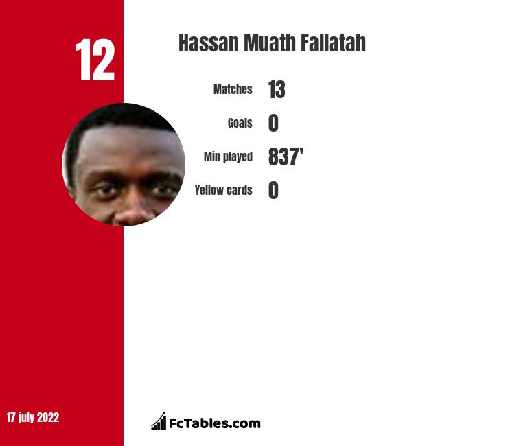 Hassan Muath Fallatah infographic