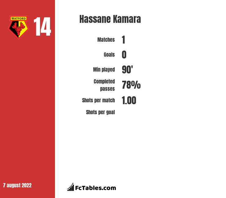 Hassane Kamara infographic statistics for Reims