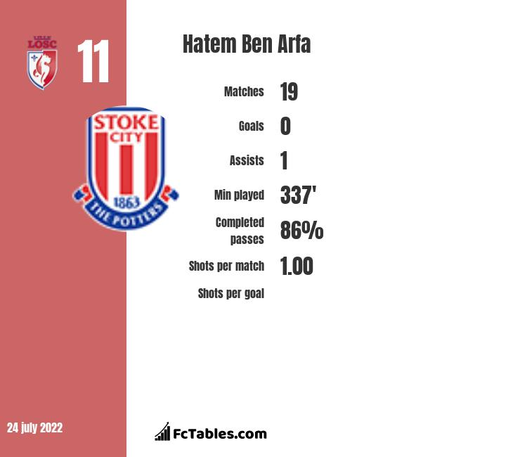 Hatem Ben Arfa infographic statistics for Bordeaux