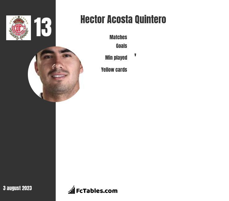 Hector Acosta Quintero infographic