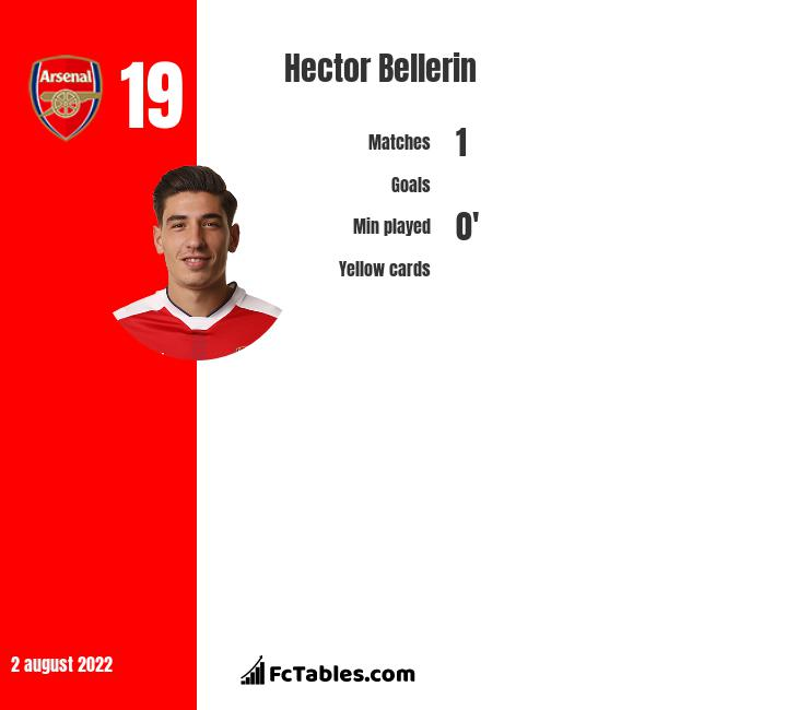 Hector Bellerin stats | profile | and all updates