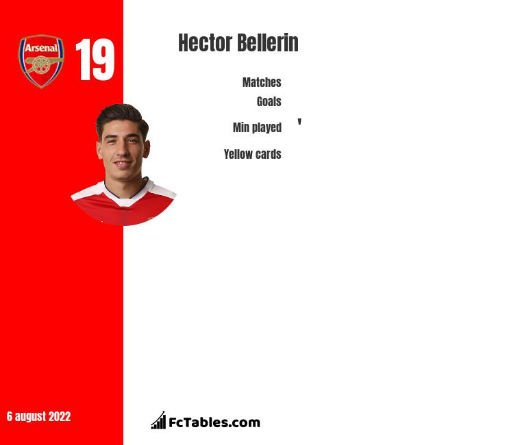 Hector Bellerin infographic statistics for Arsenal