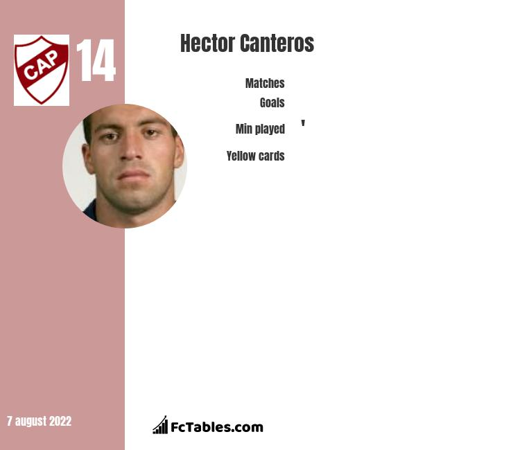 Hector Canteros infographic