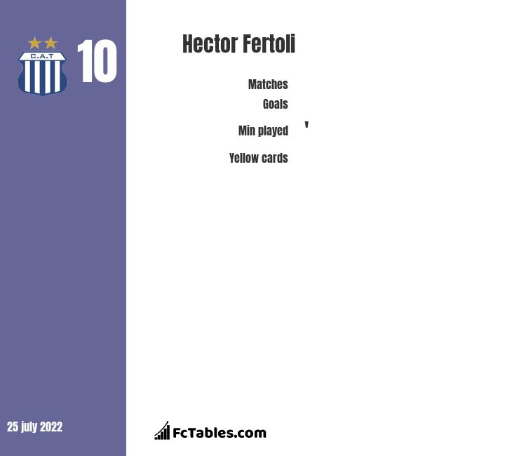 Hector Fertoli infographic statistics for Racing Club