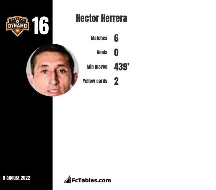Hector Herrera infographic statistics for Atletico Madrid