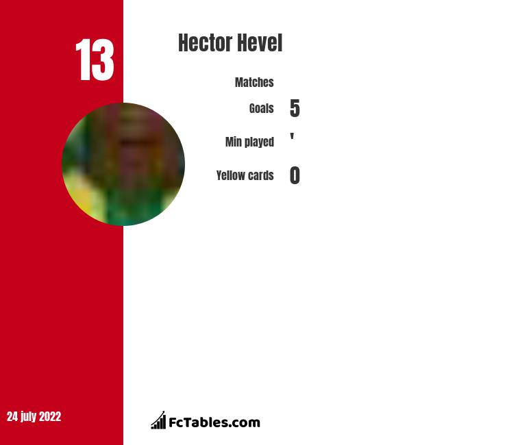 Hector Hevel infographic