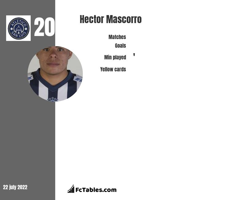 Hector Mascorro infographic