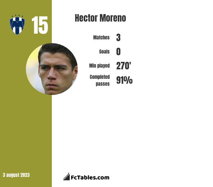Hector Moreno infographic