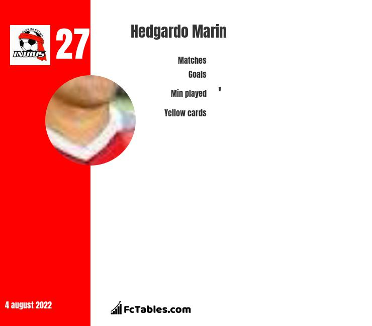 Hedgardo Marin infographic statistics for CD Guadalajara