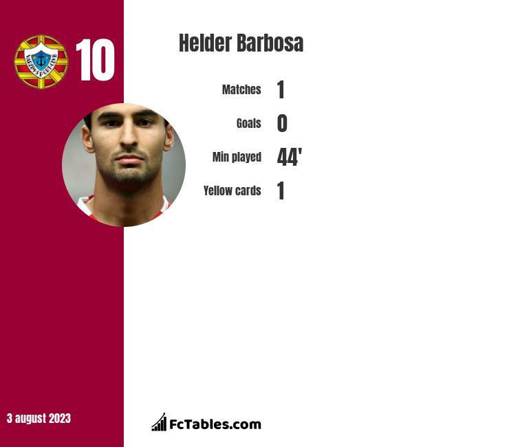 Helder Barbosa infographic