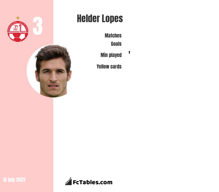 Helder Lopes infographic