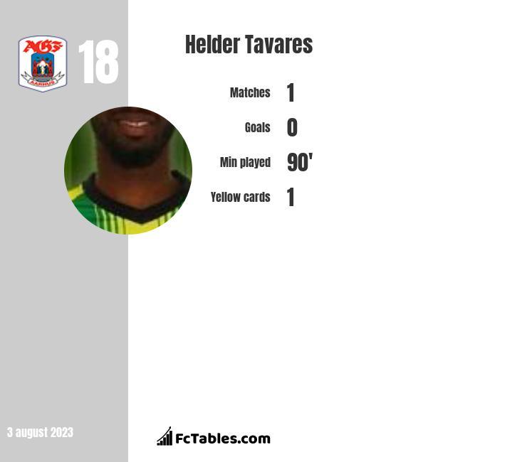 Helder Tavares infographic
