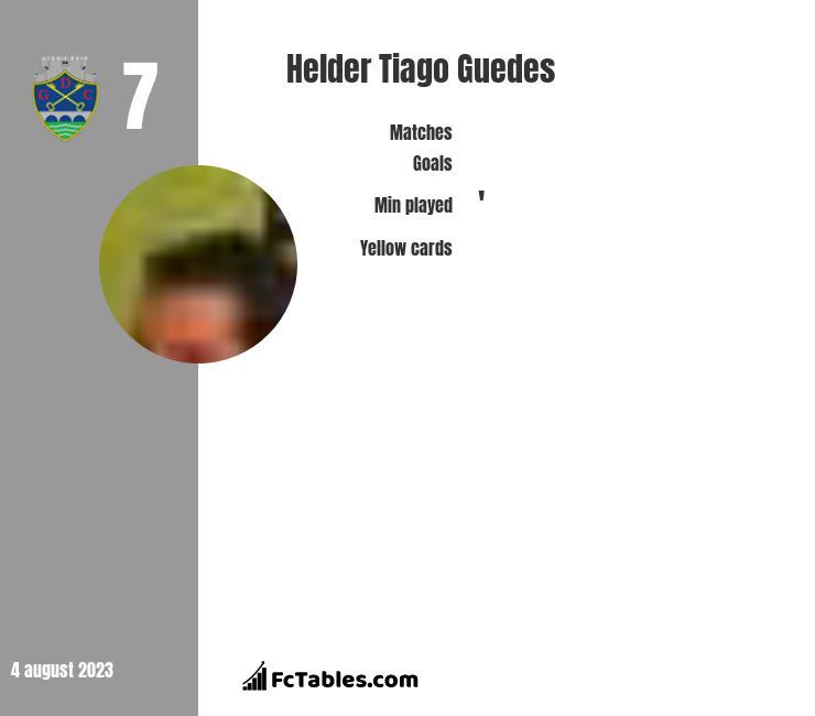 Helder Tiago Guedes infographic