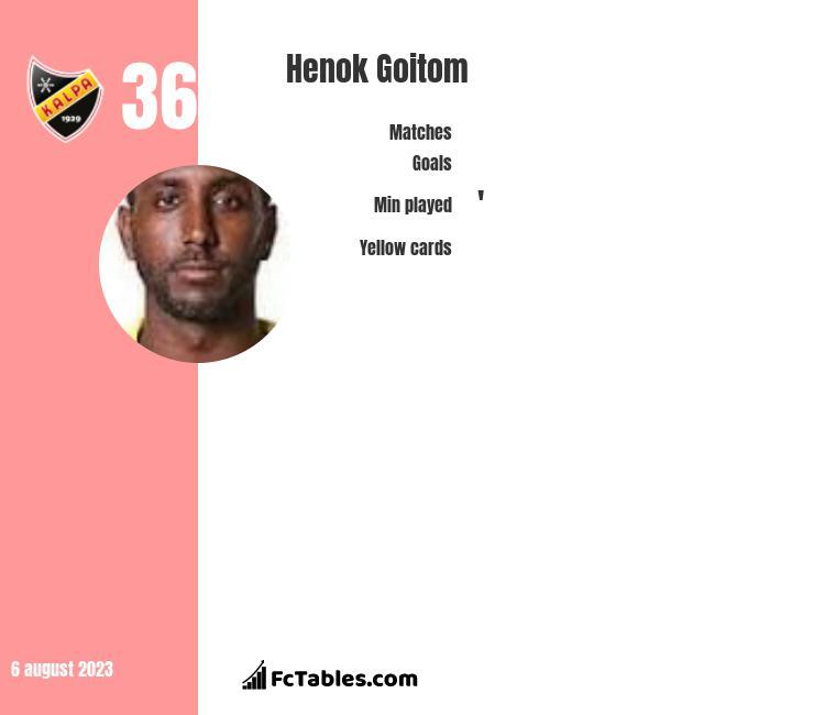 Henok Goitom infographic