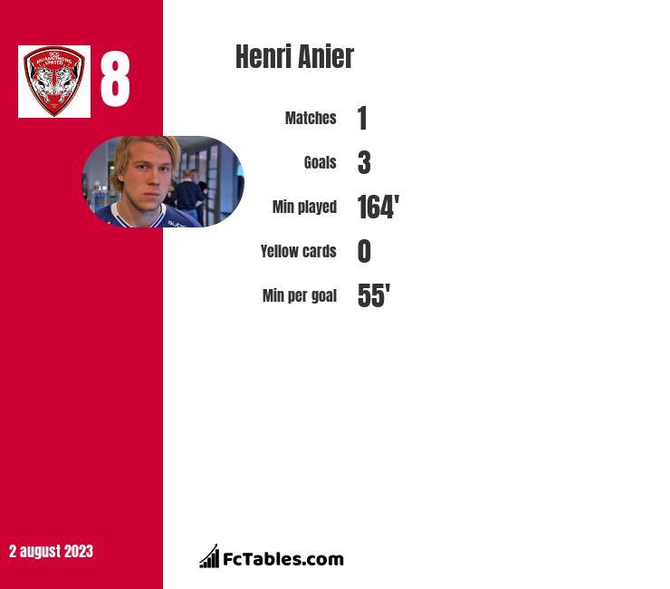 Henri Anier infographic