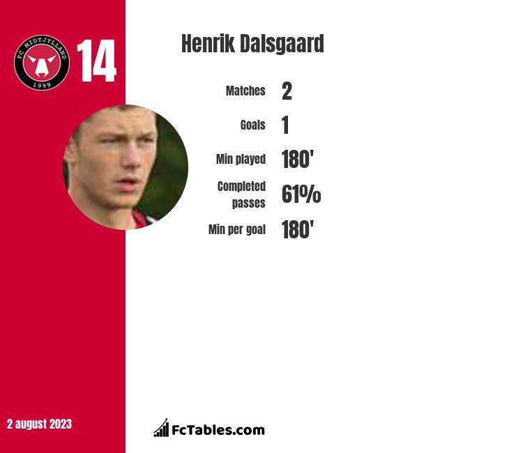 Henrik Dalsgaard infographic