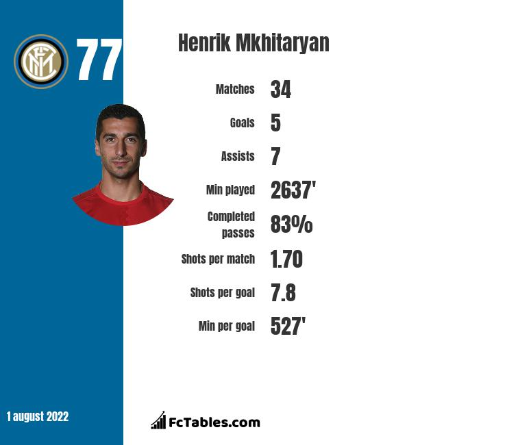 Henrich Mchitarjan infographic statistics for Arsenal