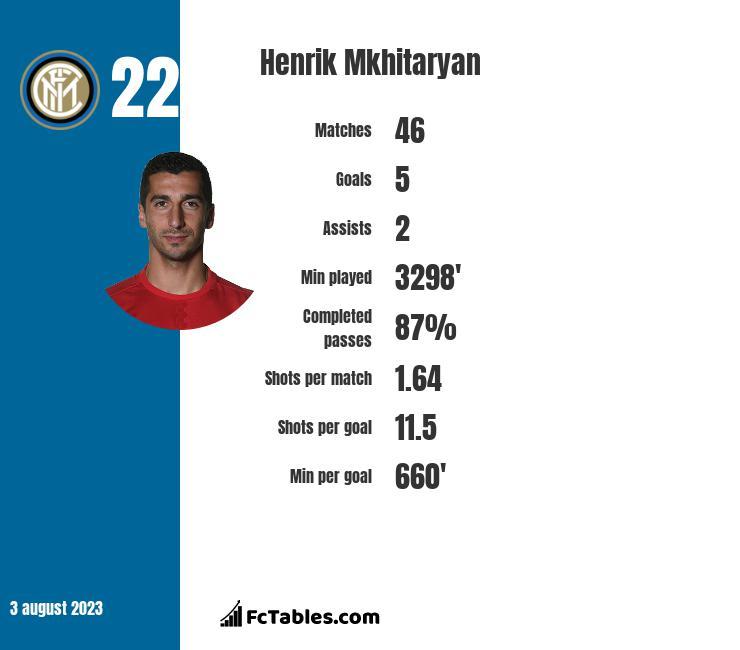 Henrik Mkhitaryan stats | profile | goals scored