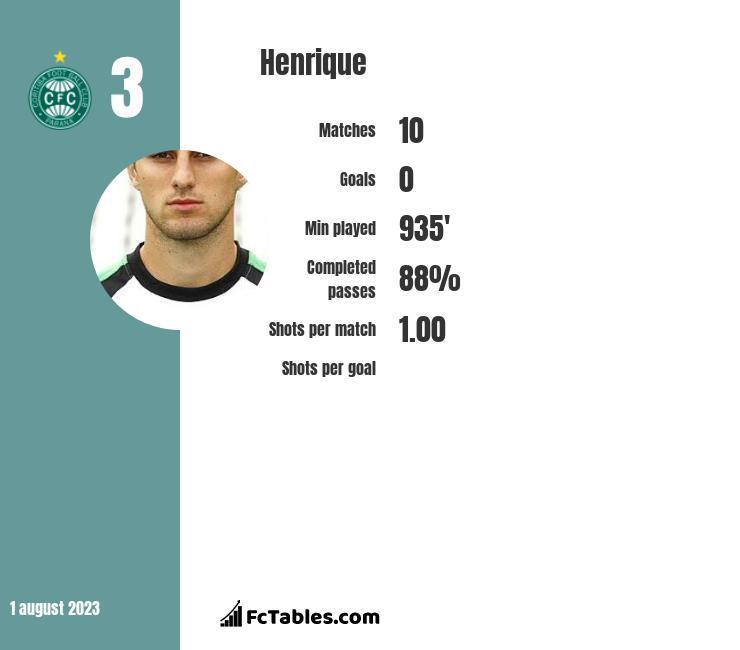 Henrique infographic