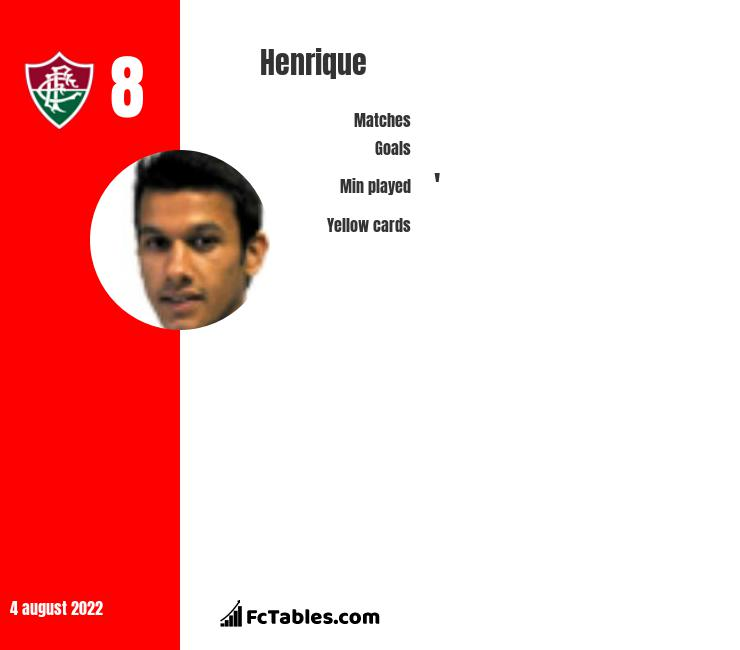 Henrique infographic