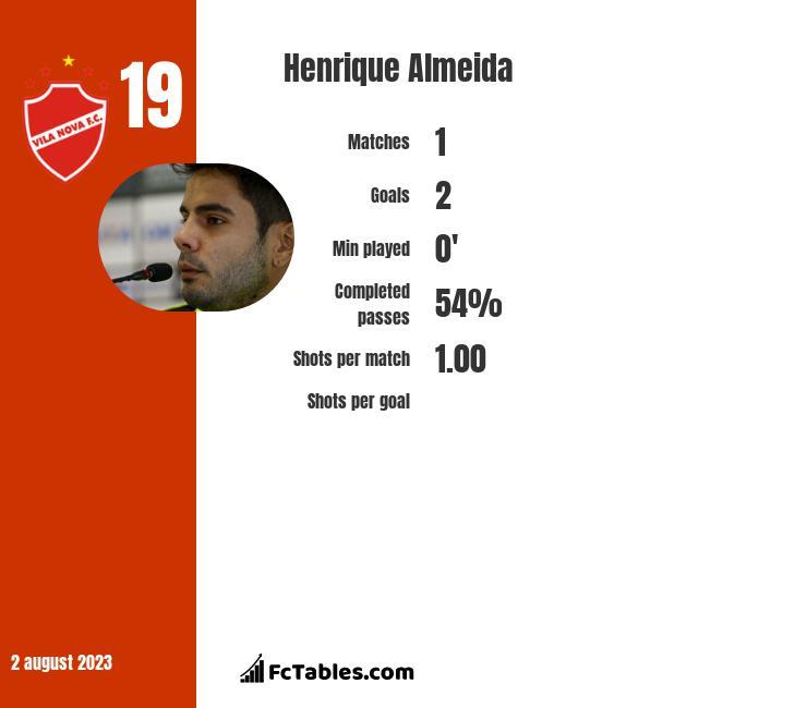Henrique Almeida infographic