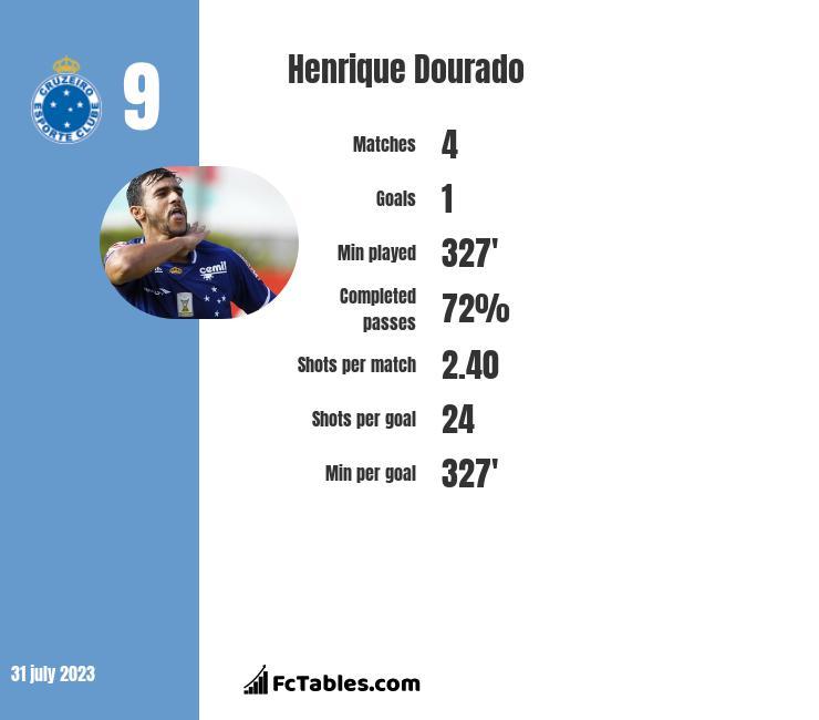 Henrique Dourado infographic