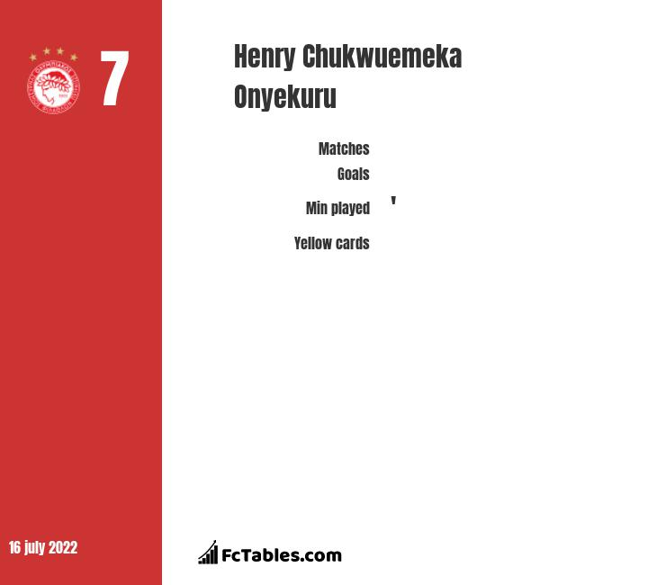 Henry Chukwuemeka Onyekuru stats