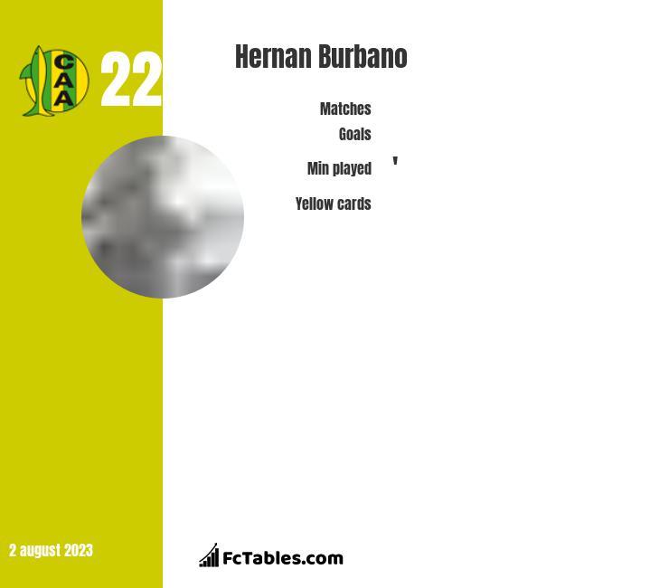 Hernan Burbano infographic