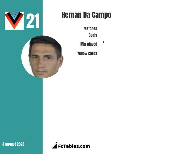Hernan Da Campo infographic