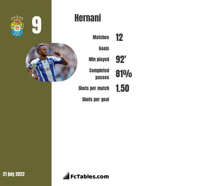Hernani infographic statistics for Levante