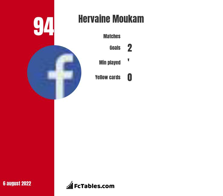 Hervaine Moukam infographic