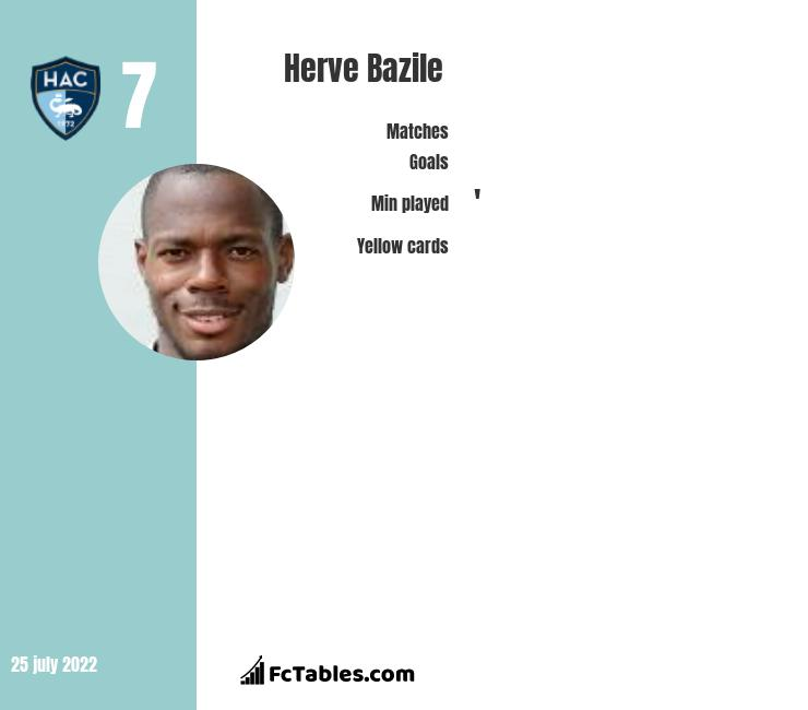Herve Bazile infographic