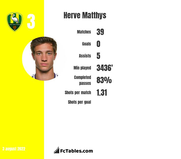Herve Matthys infographic