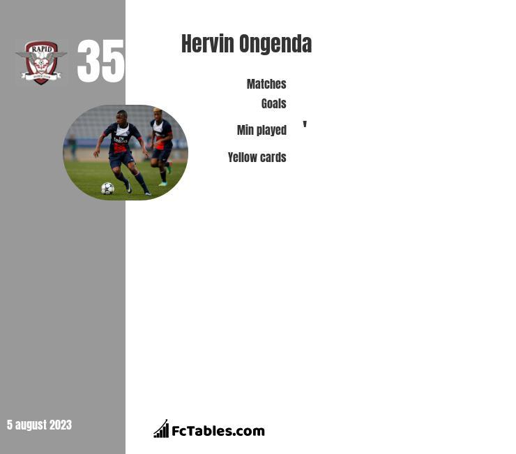 Hervin Ongenda infographic